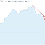 crwd 株価